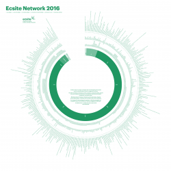 Visualisation of the Ecsite network