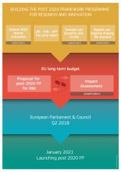 Building the post 2020 framework programme for research and innovation. Credits: European Union 2018.