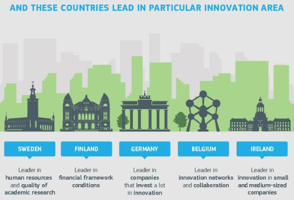 Sweden is once more the EU innovation leader