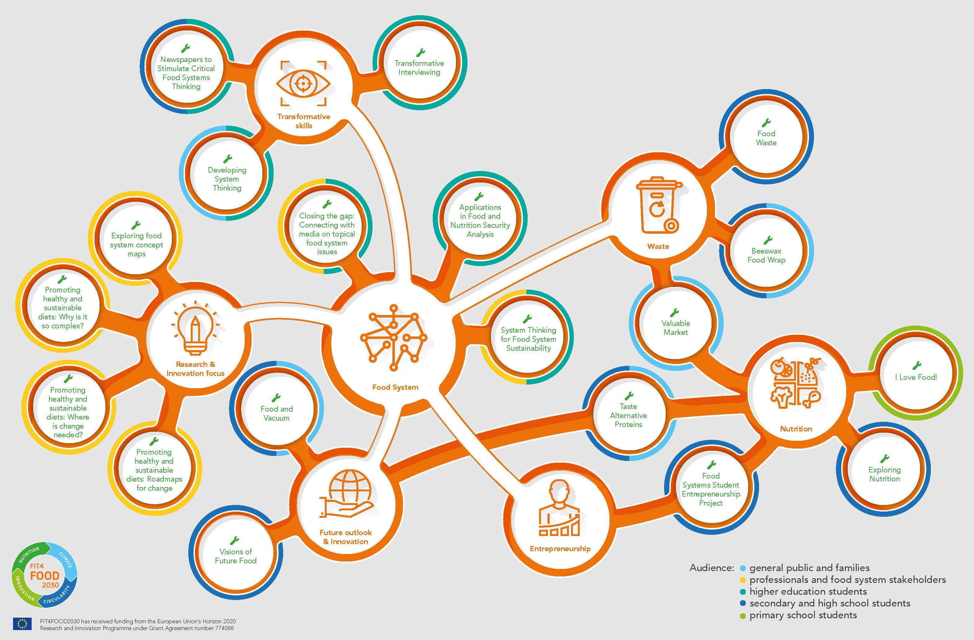 An schematic illustration of the training and educational materials available on the FIT4FOOD2030 Knowledge Hub