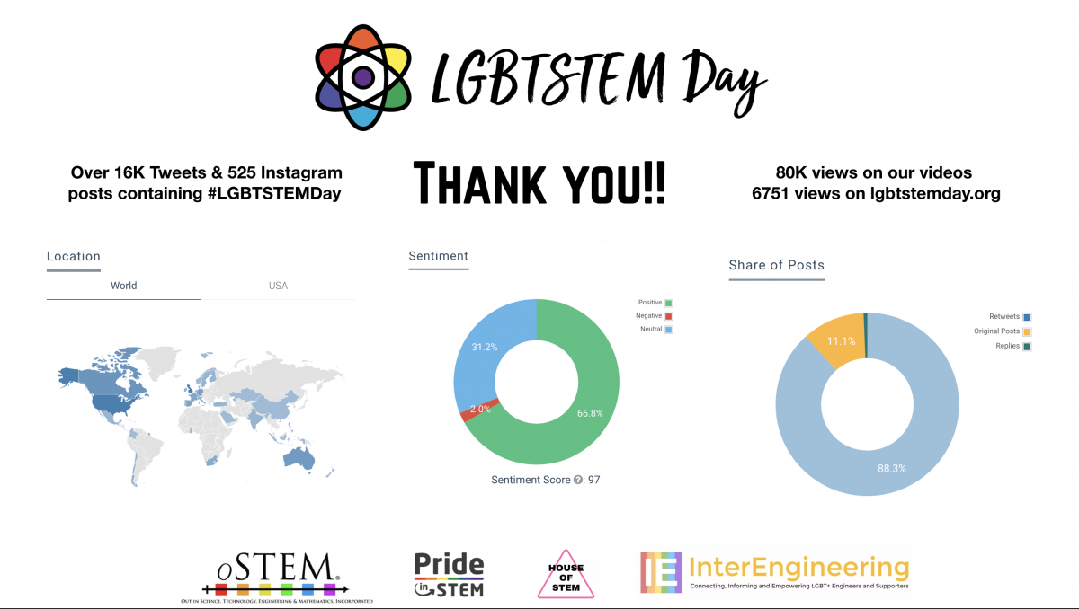 LGBT in STEM day - Thank you & social media data