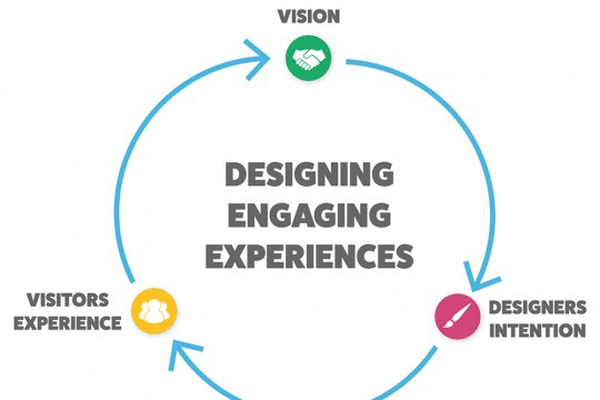 Designing exhibitions, a co-creation process between client, designer and visitor - by Expology, Göran Joryd
